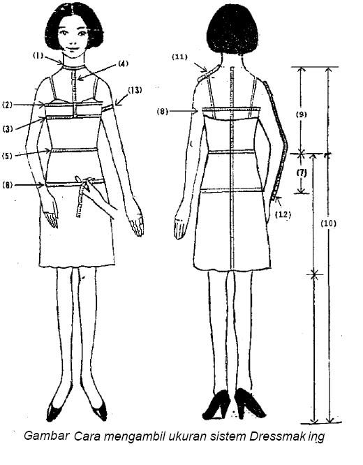 Seluk beluk pola pakaian bagi konveksi bagian 3 pola dasar untuk