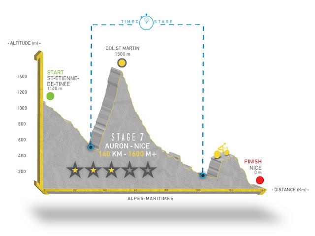 profil de la 7ème étape de la haute route
