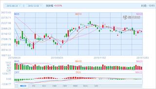 中国株コバンザメ投資 香港ハンセン指数20151203