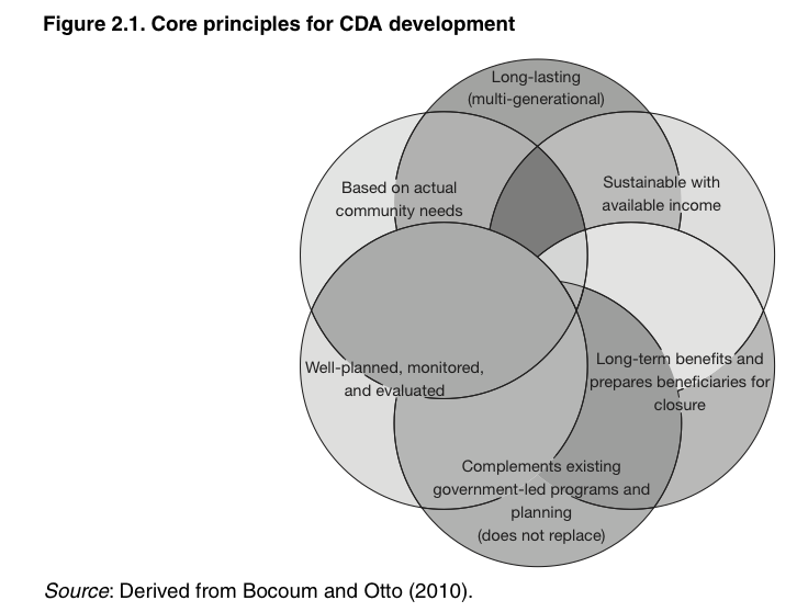 Core principles for CDA development