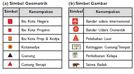 Bentuk simbol-simbol titik (Sumber gambar: Atlas Indonesia dan Dunia. Lintas Media, Djambatan, I Made Sandy & Geo SMP-Esis)