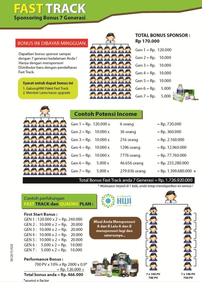 MARKETING PLAN HWI | quadro plan | bonus fastrack | bonus plan | bonus harian | bonus bulanan | cara  | kerja | hwi | beli | hwi | HWI BLITAR | hwi kediri | hwi tulungagung | hwi indonesia | hwi jatim | hwi malang | hwi surabaya | hwi kediri | hwi nganjuk | hwi mediun