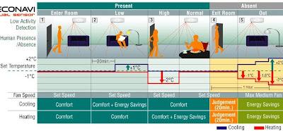 Daftar Harga Jual Toko air conditioner Panasonic harga murah jakarta