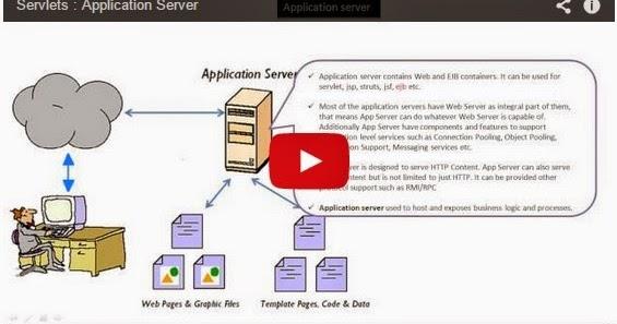 Java ee servlets application server for Object pool design pattern java example