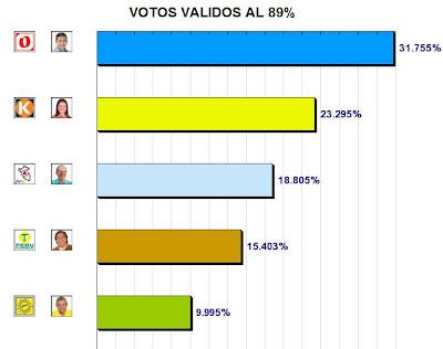 Resultados de la ONPE al 89% - Elecciones Peru 2011