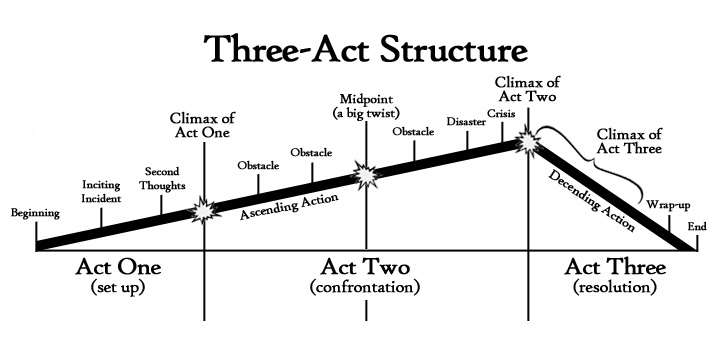 Go Teen Writers: Understanding the Three-Act Structure