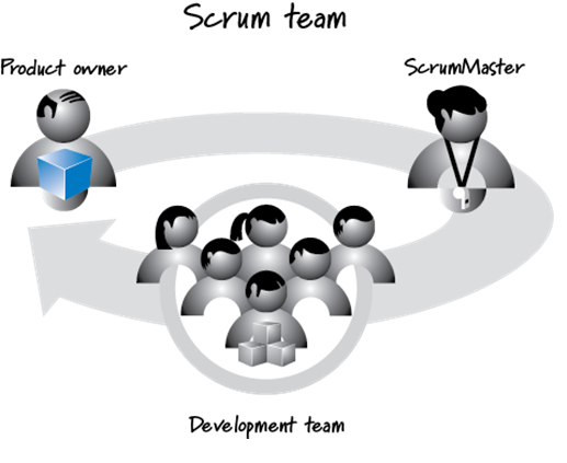 framework scrum scrum development framework the scrum framework agile framework scrum scrum agile framework agile scrum framework