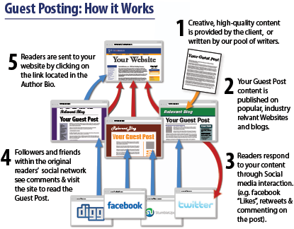 how to work guest post