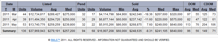 Washougal Real Estate Market Treand and Statistics for May 2011
