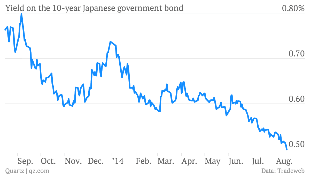 the decline of japanese government in Interest rates in japan have been in decline for 25 years alan gula offers a version of the widowmaker trade that may on 10-year japanese government.