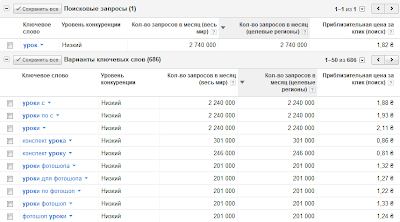 статистика количества запросов по ключевому слову урок в инструменте подсказок ключевых слов Google AdWords
