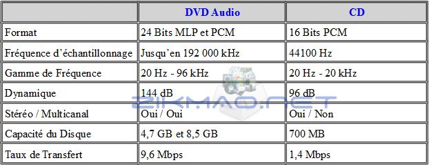 Caractéristiques DVD A et CD