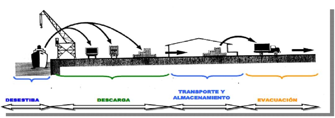 Planeaci N Y Programaci N Del Desarrollo Portuario 5 3 Formas Y Operaci N De Las Cargas