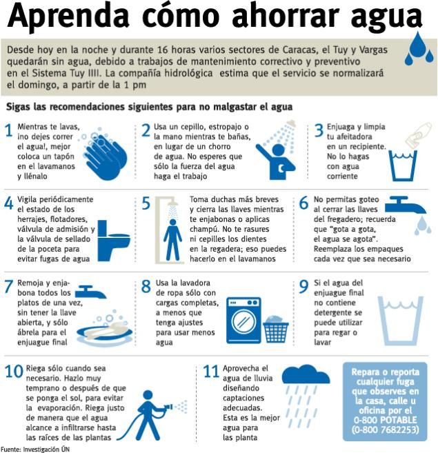 recomendaciones para ahorrar agua imagui