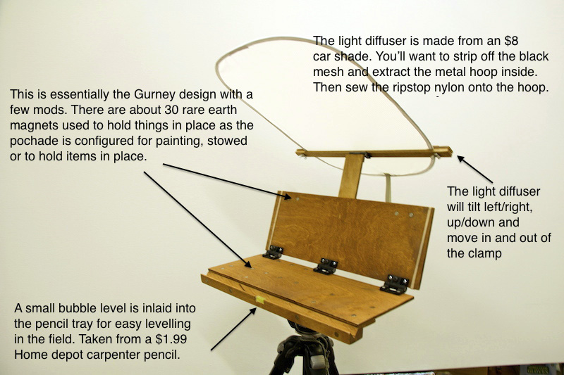 Bench Easel Designs