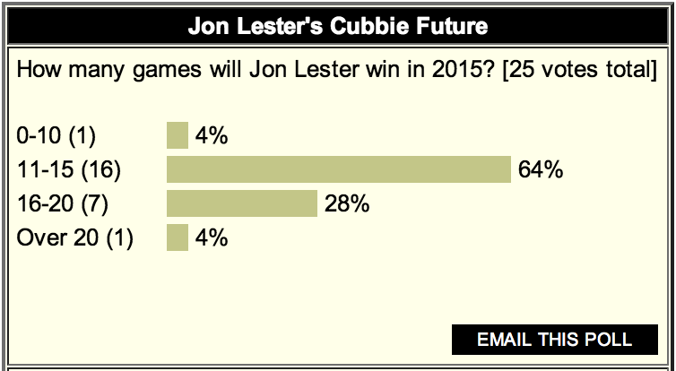 POLL: Over Six In Ten Say Lester Wins 11-15