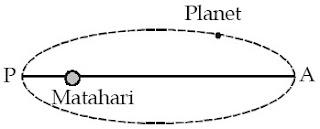 Lintasan planet mengitari Matahari berbentuk elips.