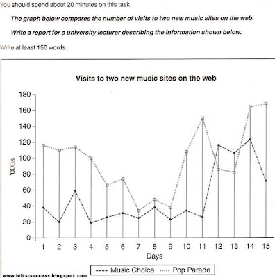 IELTS Sample Graph