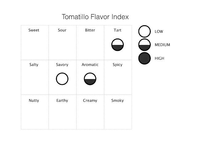 tomatillo flavor index