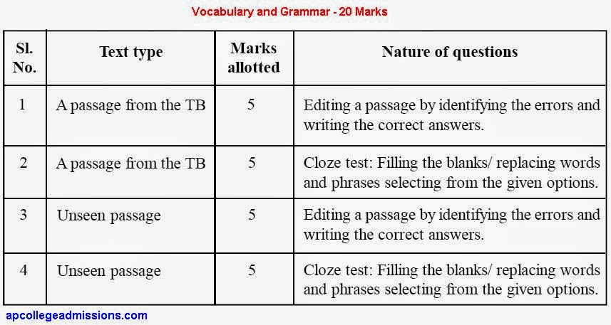 vocabulary for sat essay Teaching strategies to prepare your students for the essay portion of the sat test.