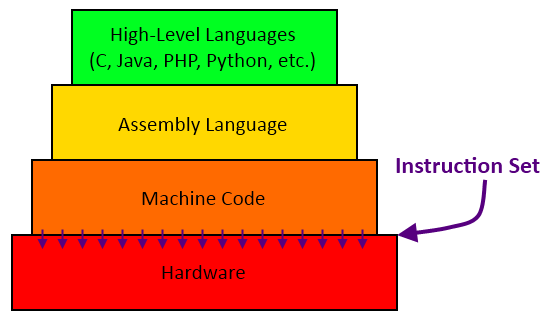 how to understand programming language