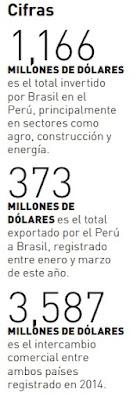cifras-relacion-comercial-peru-brasil
