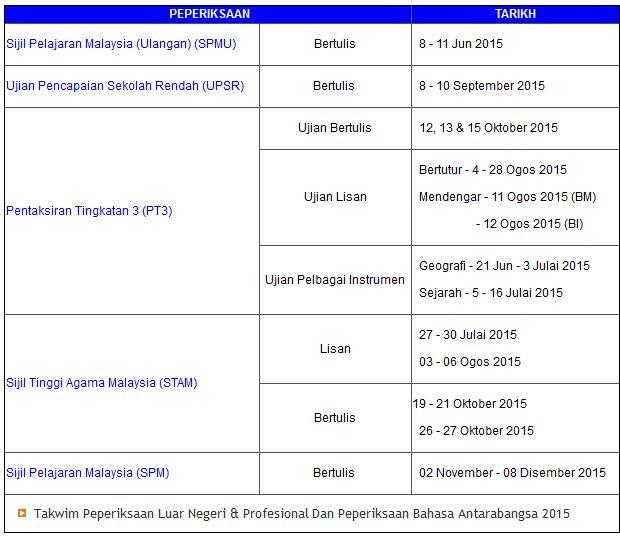 Tarikh Peperiksaan Malaysia 2015