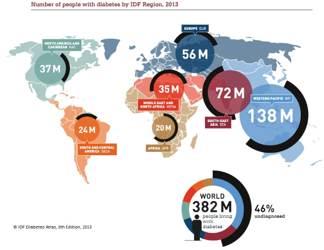 Number of diabetic patients in india 2014 15