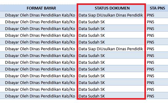 Daftar PTK Yang Sudah Terbit SKTP dan Sudah Valid Data Terbaru