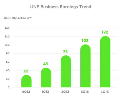 LINE - Financials