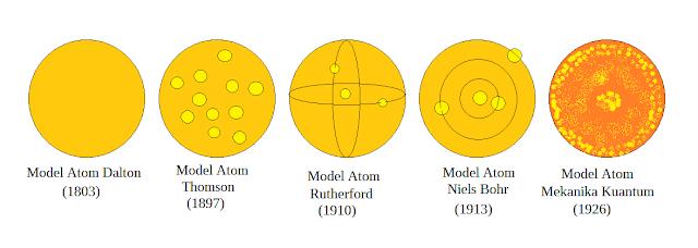 Perkembangan Teori Atom