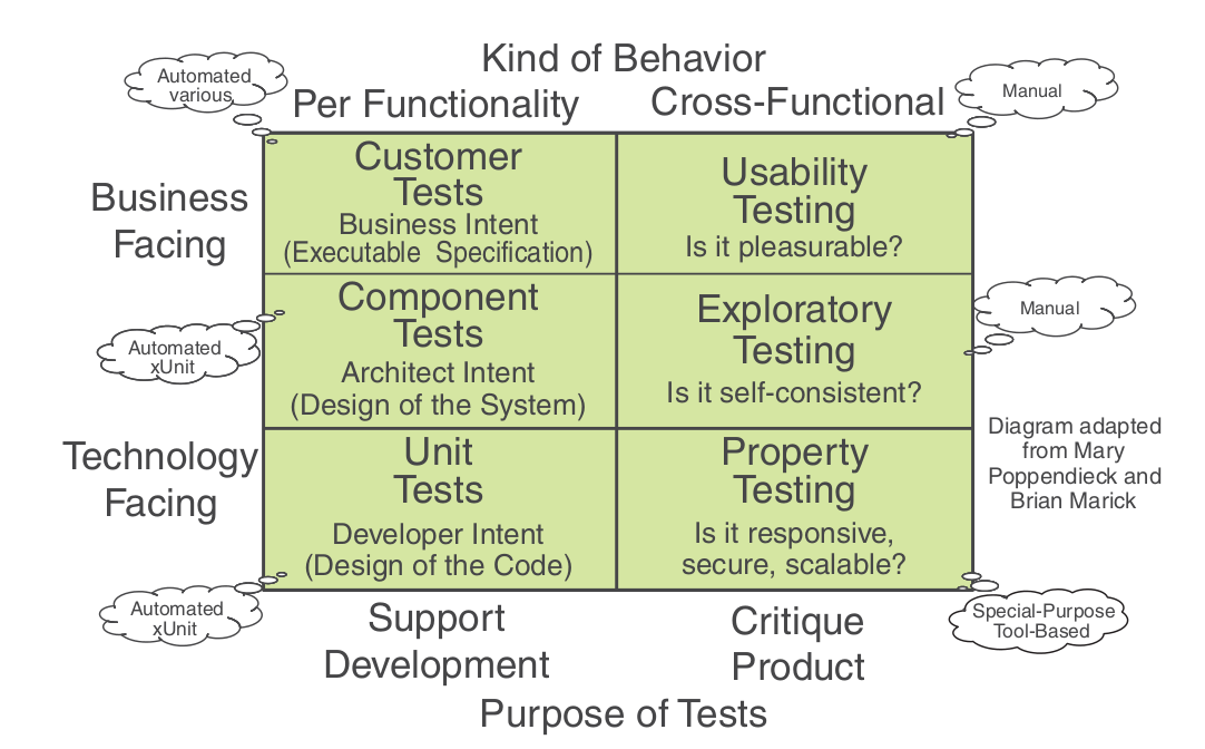 test driven development with python pdf