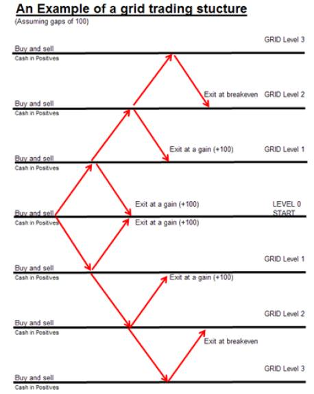 Forex investment grid system