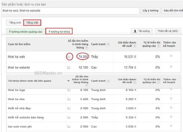 Sắp xếp Kết quả, các thông tin trong Keyword Planner