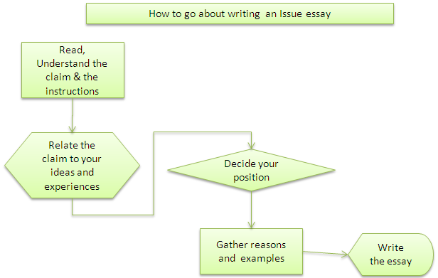 gre writing tips issue essay
