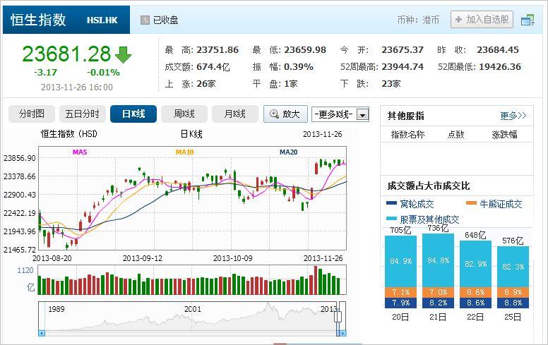 中国株コバンザメ投資 香港ハンセン指数20131126