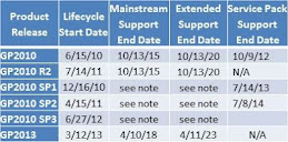 Microsoft Expiration Dates