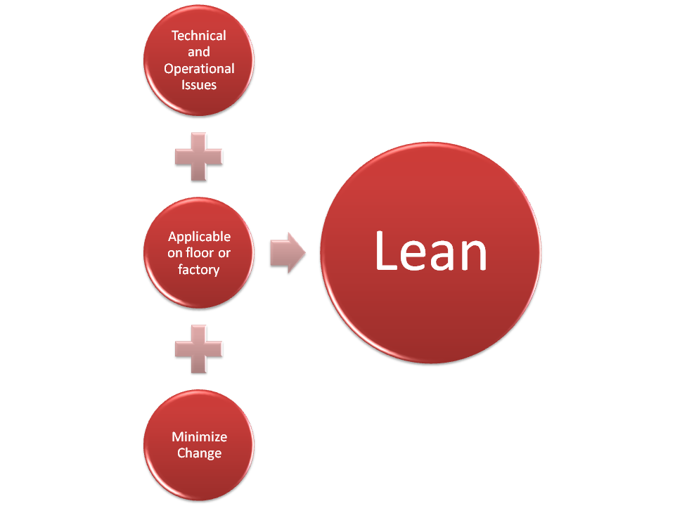 lean production Lean manufacturing is a business model it's a method of approaching work that seeks to deliver high-quality products or services to customers as efficiently as possible it ensures value by identifying waste within the value stream and eliminating it whenever possible.