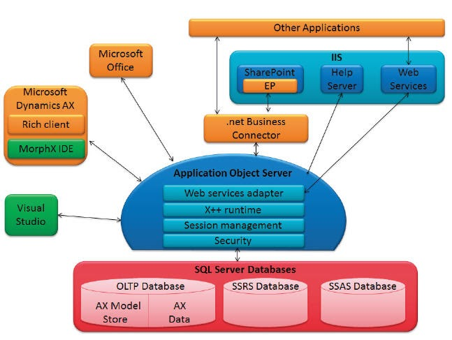 Peng 39 s dynamics ax ax 2012 system architecture diagram for E commerce system architecture diagram