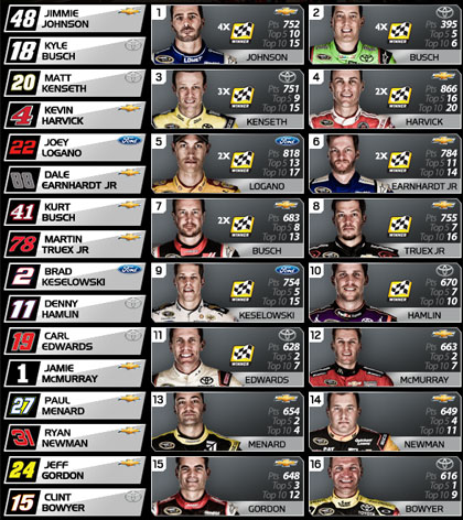 Chase Grid standings after Michigan