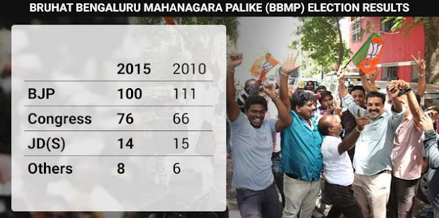 BBMP election results