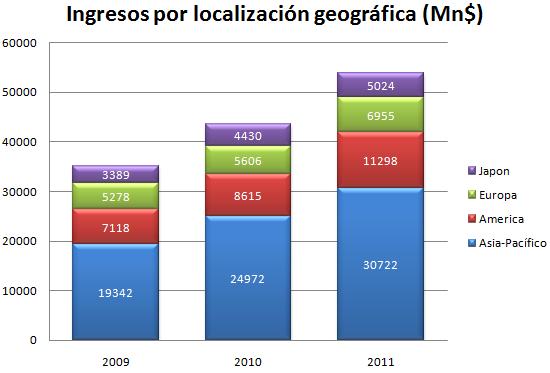 Ingresos Intel por localización geográfica