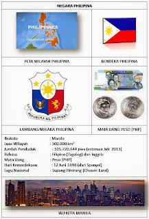 PROFIL NEGARA ASEAN [IBU KOTA, BENDERA, LUAS, LAGU, BAHASA, MATA UANG, JML PENDUDUK, KEMERDEKAAN]