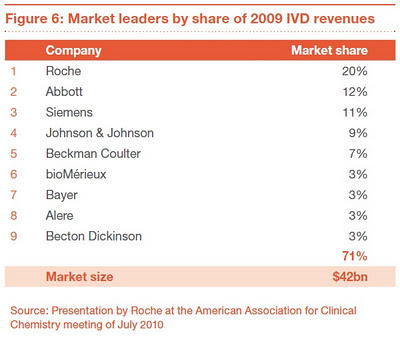 pwc Market leaders by share of 2009 IVD revenues Source Presentation by Roche at the American Association for Clinical Chemistry meeting of July 2010