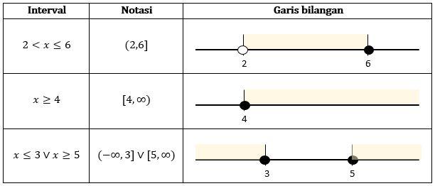 Pro mathematics pro math garis bilangan real dan interval interval gabungan pada dasarnya merupakan gabungan dari interval terbuka berikut beberapa contoh interval gabungan yaitu ccuart Images