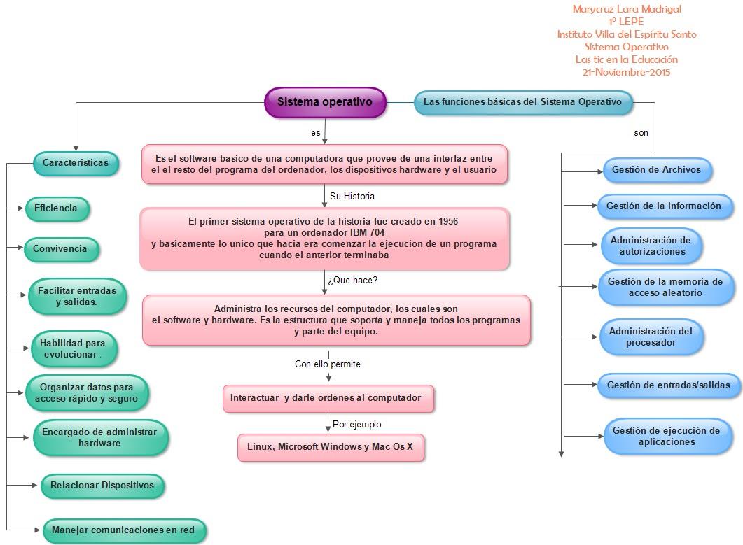3.2. Elaboración de documentos con herramientas de Ofimática | El ...