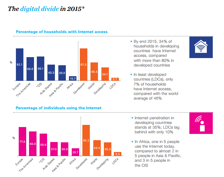 """ 5 charts that show  the  shrinking of digital divide """