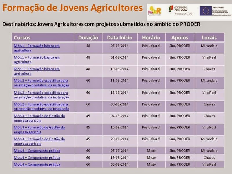 Cursos gratuitos para jovens agricultores (PRODER) – Mirandela, Vila Real e Chaves