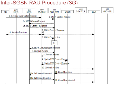 call routing in gsm pdf