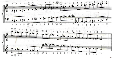 Piano Chromatic Scales
